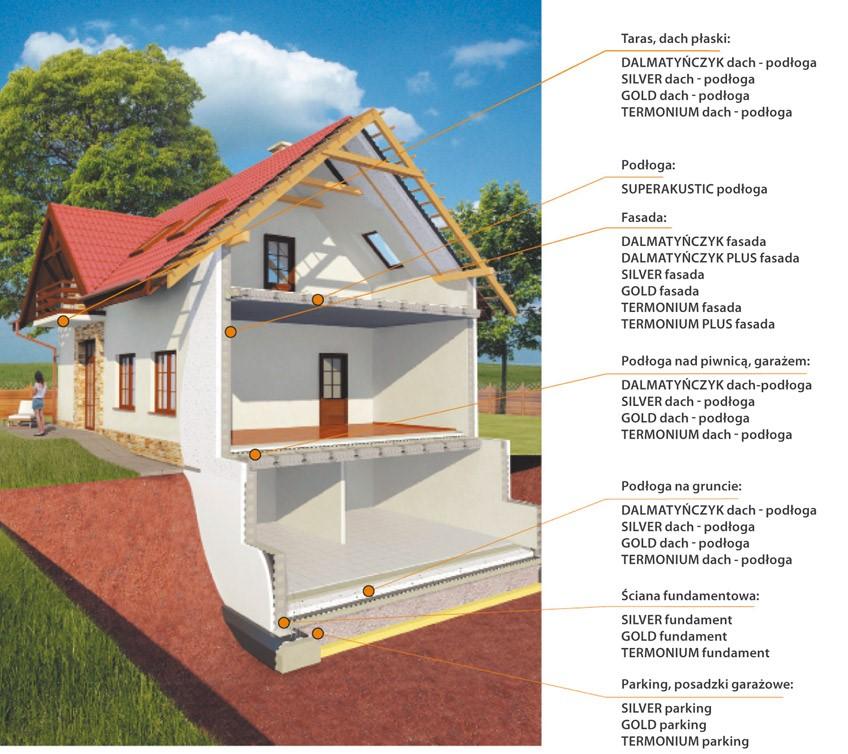 domek z opisami