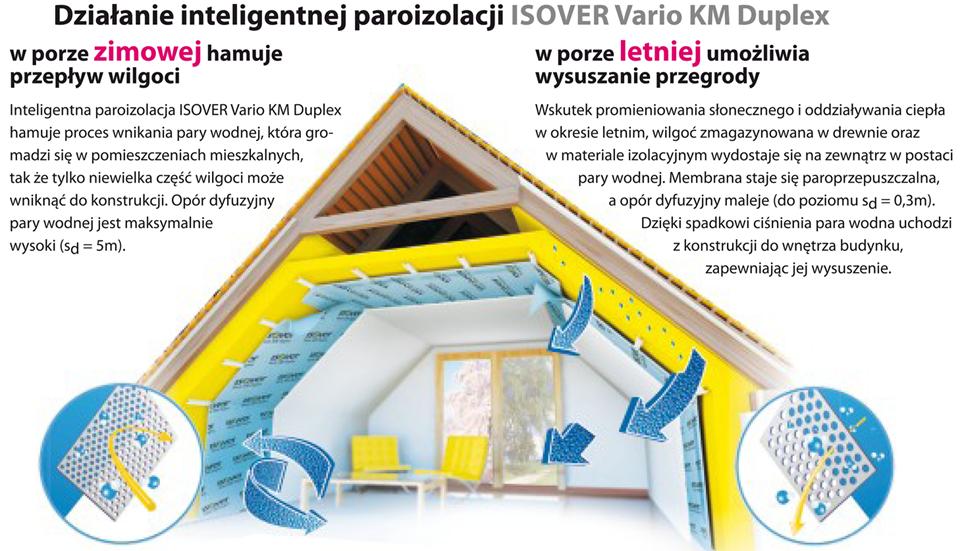 ISOVER Vario KM Duplex